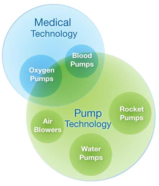 Pump experience medical